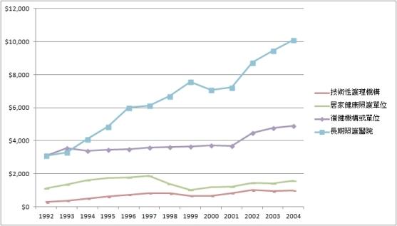 美國急性後期照護機構年平均費用