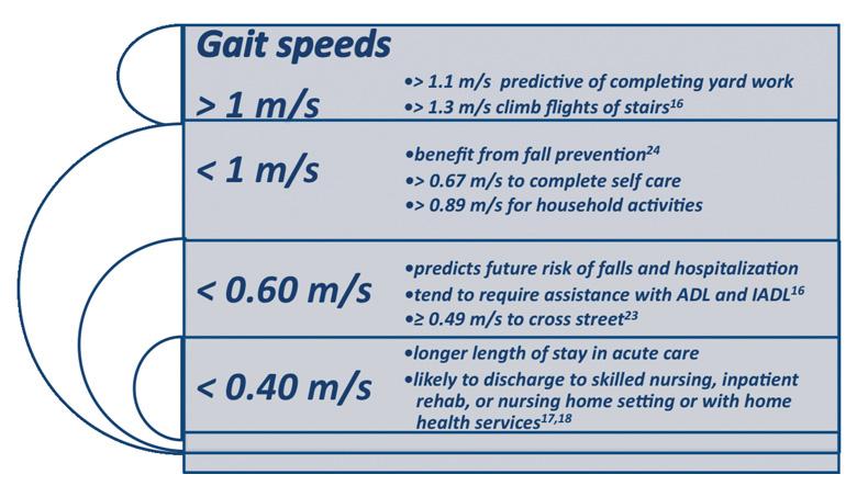 GS speed prediction