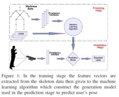 ML實驗流程